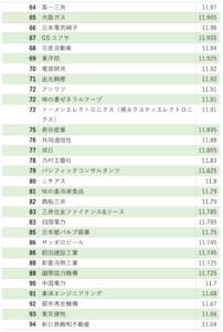 ホワイト企業ランキング64位〜94位