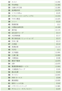 ホワイト企業ランキング32位〜63位