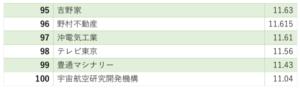ホワイト企業ランキング95位〜100位