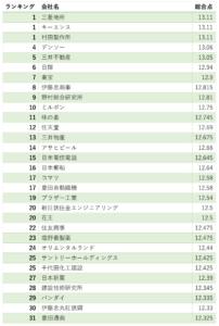 ホワイト企業ランキング1位〜31位